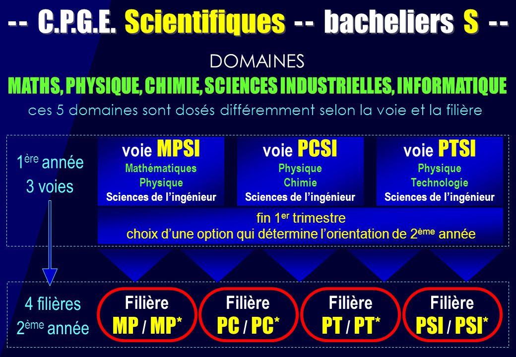 - - C.P.G.E. Scientifiques - - bacheliers S - - voie MPSI Mathématiques Physique Sciences de lingénieur voie PCSI Physique Chimie Sciences de lingénie