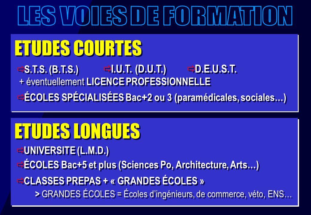 ETUDES COURTES ETUDES LONGUES S.T.S. (B.T.S.) + éventuellement LICENCE PROFESSIONNELLE ÉCOLES SPÉCIALISÉES Bac + 2 ou 3 (paramédicales, sociales…) S.T