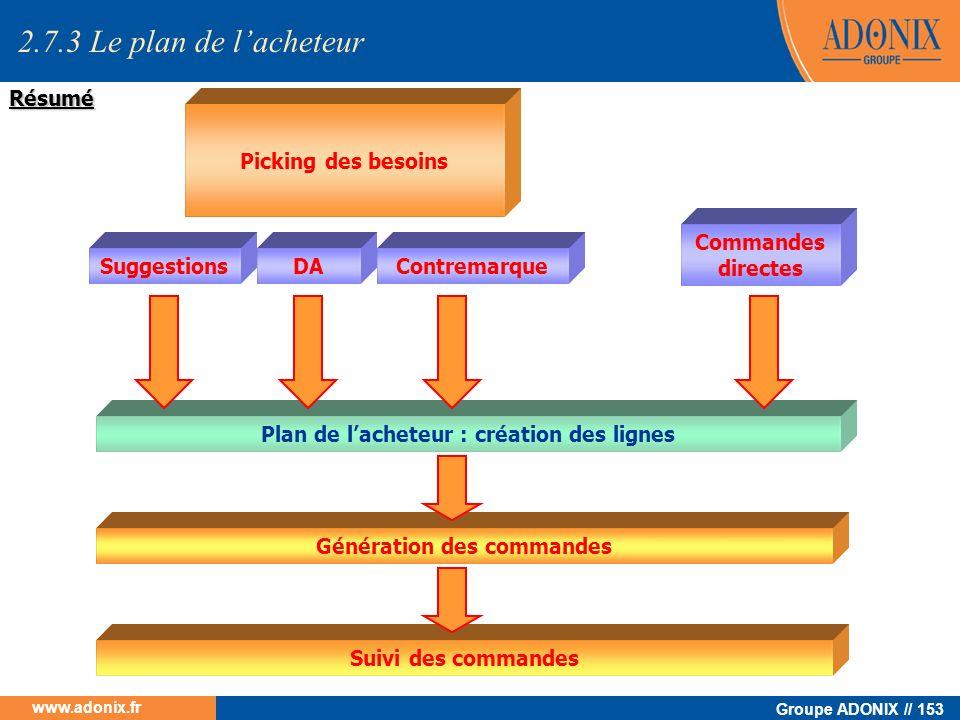Groupe ADONIX // 153 www.adonix.fr Résumé Picking des besoins SuggestionsDAContremarque Commandes directes Plan de lacheteur : création des lignes Gén