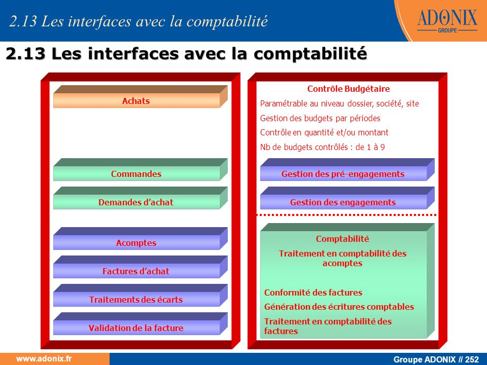 Groupe ADONIX // 252 www.adonix.fr 2.13 Les interfaces avec la comptabilité Achats Commandes Demandes dachat Factures dachat Acomptes Traitements des