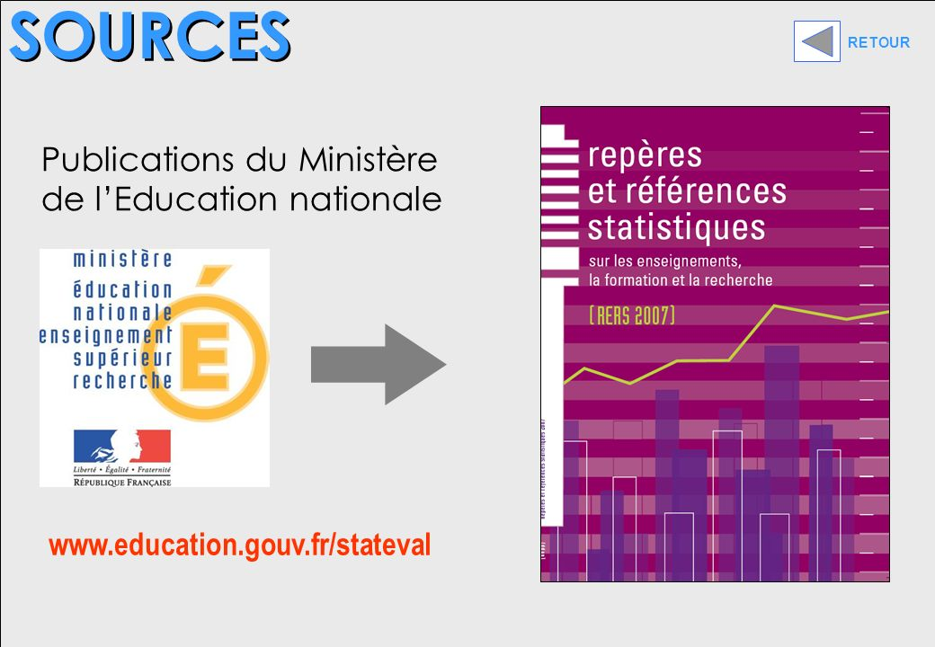 SOURCES Publications du Ministère de lEducation nationale www.education.gouv.fr/stateval RETOUR