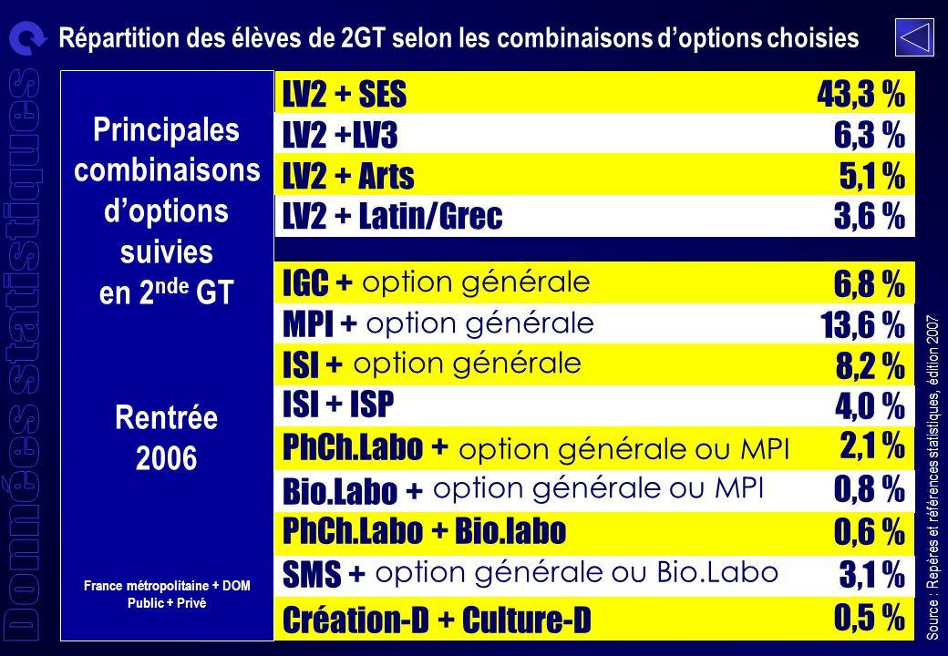 LV2 + SES LV2 +LV3 LV2 + Arts LV2 + Latin/Grec 43,3 % 6,3 % 5,1 % 3,6 % option générale option générale ou MPI Source : Repères et références statistiques, édition 2007 option générale ou Bio.Labo IGC + MPI + ISI + ISI + ISP PhCh.Labo + Bio.Labo + PhCh.Labo + Bio.labo SMS + Création-D + Culture-D 6,8 % 13,6 % 8,2 % 4,0 % 2,1 % 0,8 % 0,6 % 3,1 % 0,5 % option générale ou MPI Répartition des élèves de 2GT selon les combinaisons doptions choisies Principales combinaisons doptions suivies en 2 nde GT Rentrée 2006 France métropolitaine + DOM Public + Privé