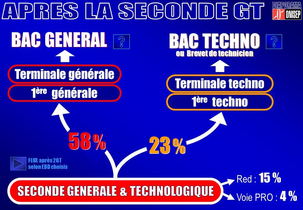 o o 1 ère générale 1 ère techno Terminale générale Terminale techno BAC GENERAL BAC TECHNO ou Brevet de technicien BAC TECHNO ou Brevet de technicien Red : 15 % Voie PRO : 4 % 23 % 58 % FLUX après 2GT selon EDD choisis