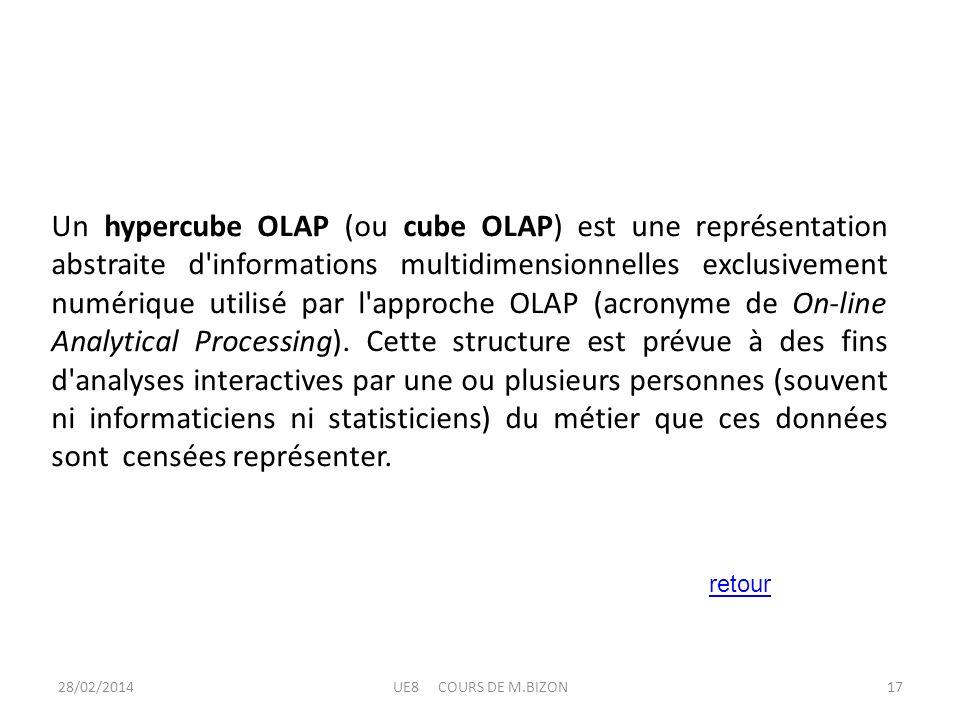 28/02/2014UE8 COURS DE M.BIZON17 Un hypercube OLAP (ou cube OLAP) est une représentation abstraite d'informations multidimensionnelles exclusivement n