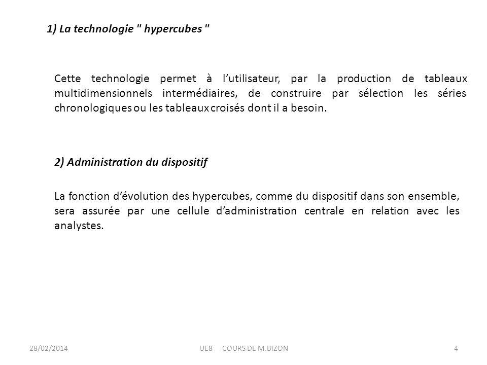 1) La technologie