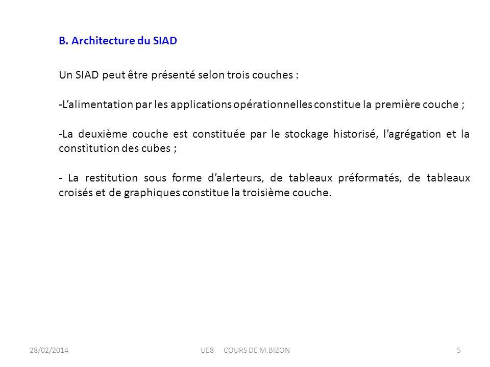 B. Architecture du SIAD Un SIAD peut être présenté selon trois couches : -Lalimentation par les applications opérationnelles constitue la première cou