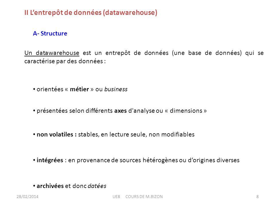 II Lentrepôt de données (datawarehouse) A- Structure Un datawarehouse est un entrepôt de données (une base de données) qui se caractérise par des donn