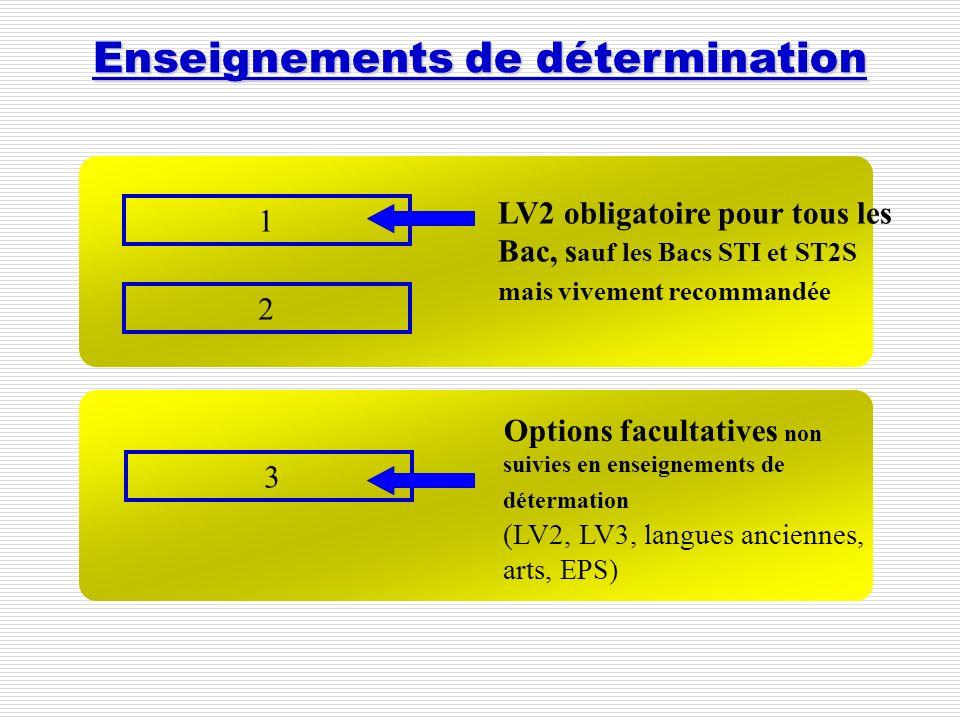 Enseignements de détermination 3 Options facultatives non suivies en enseignements de détermation (LV2, LV3, langues anciennes, arts, EPS) 2 LV2 oblig