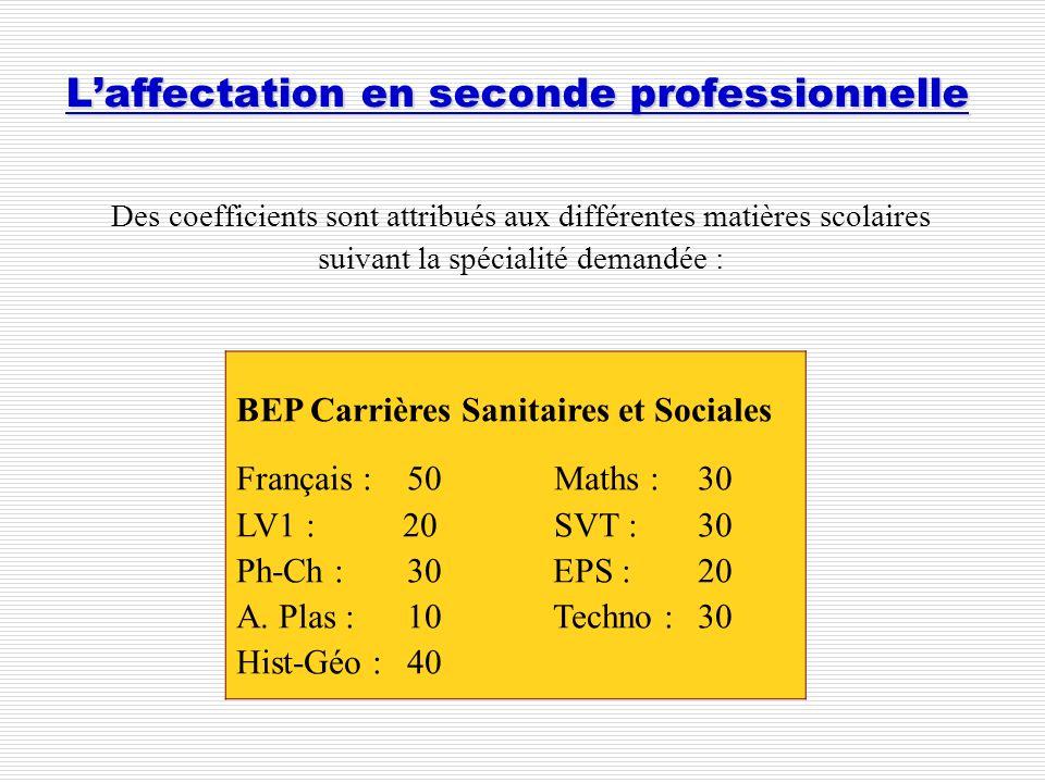 Laffectation en seconde professionnelle Des coefficients sont attribués aux différentes matières scolaires suivant la spécialité demandée : BEP Carriè