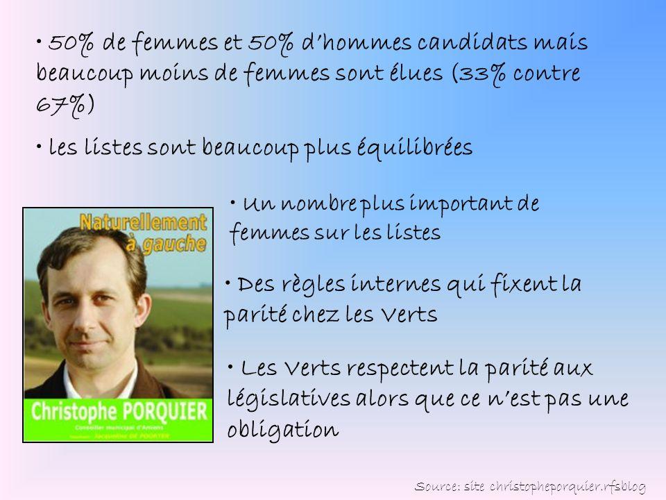 Des règles internes qui fixent la parité chez les Verts 50% de femmes et 50% dhommes candidats mais beaucoup moins de femmes sont élues (33% contre 67