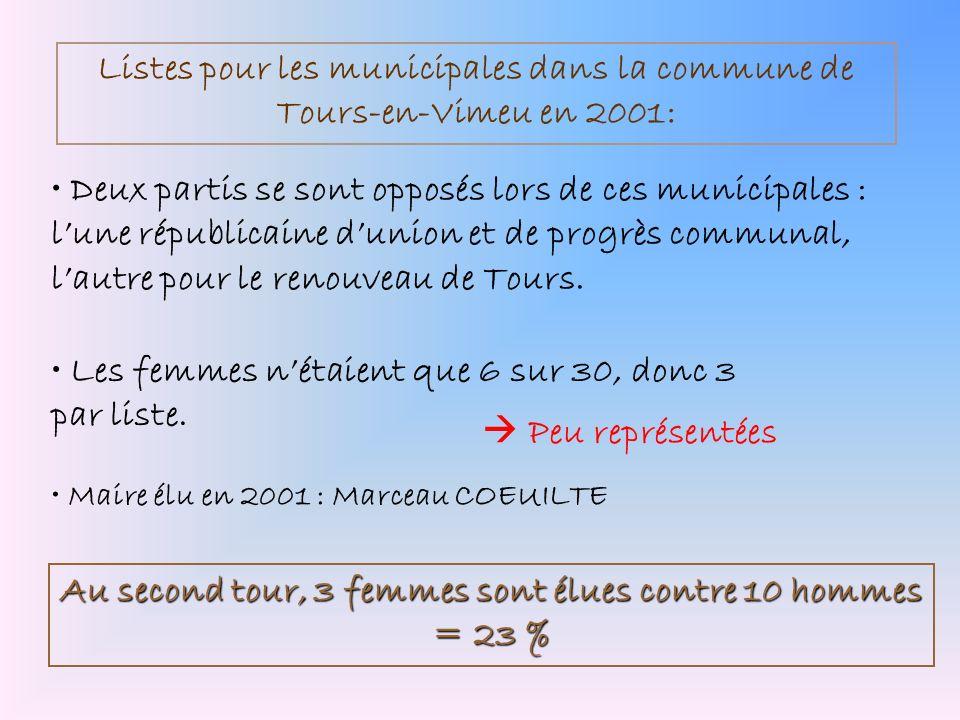 Listes pour les municipales dans la commune de Tours-en-Vimeu en 2001: Les femmes nétaient que 6 sur 30, donc 3 par liste. Deux partis se sont opposés
