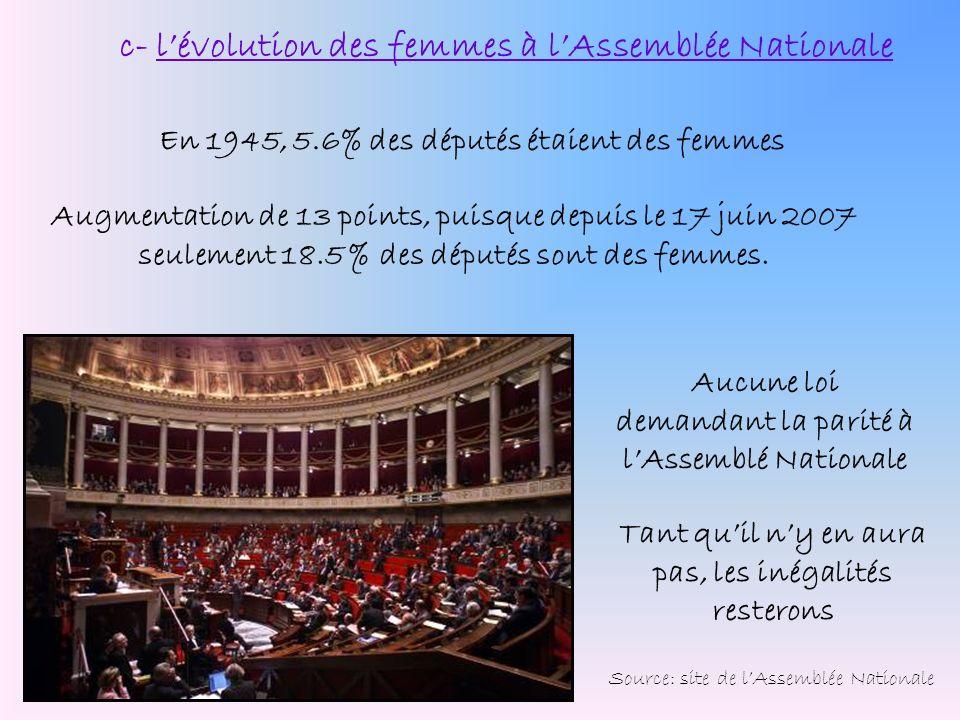 En 1945, 5.6% des députés étaient des femmes Augmentation de 13 points, puisque depuis le 17 juin 2007 seulement 18.5 % des députés sont des femmes. A