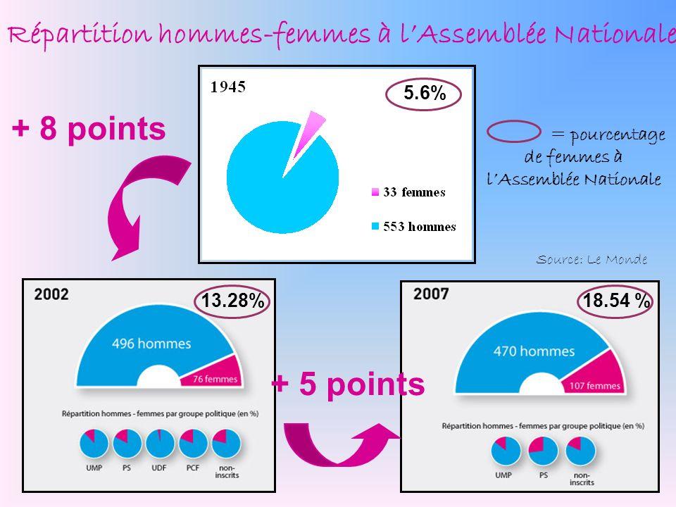 Répartition hommes-femmes à lAssemblée Nationale + 5 points 5.6% 13.28%18.54 % + 8 points = pourcentage de femmes à lAssemblée Nationale Source: Le Mo