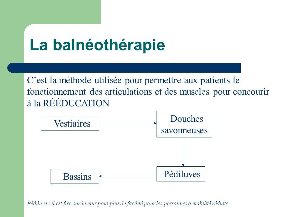 250 patients en 3 niveaux Causes : Pathologie Accident Rhumatisme…. Durée moyenne : 3 à 6 semaines pour les « maladies » légères 6 mois à 1 an pour le
