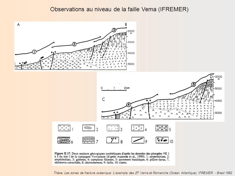 Observations au niveau de la faille Vema (IFREMER) Synthèse Daprès 1eS, Hachette … et Lobservation des ophiolites montre la même succession de roches !