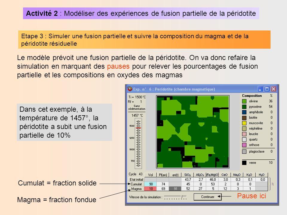 Activité 2 : Modéliser des expériences de fusion partielle de la péridotite Etape 3 : Simuler une fusion partielle et suivre la composition du magma et de la péridotite résiduelle A t=1466° A t=1464° A t=1462° A t=1460° Fusion partielle Rappel: Composition du gabbro et basalte
