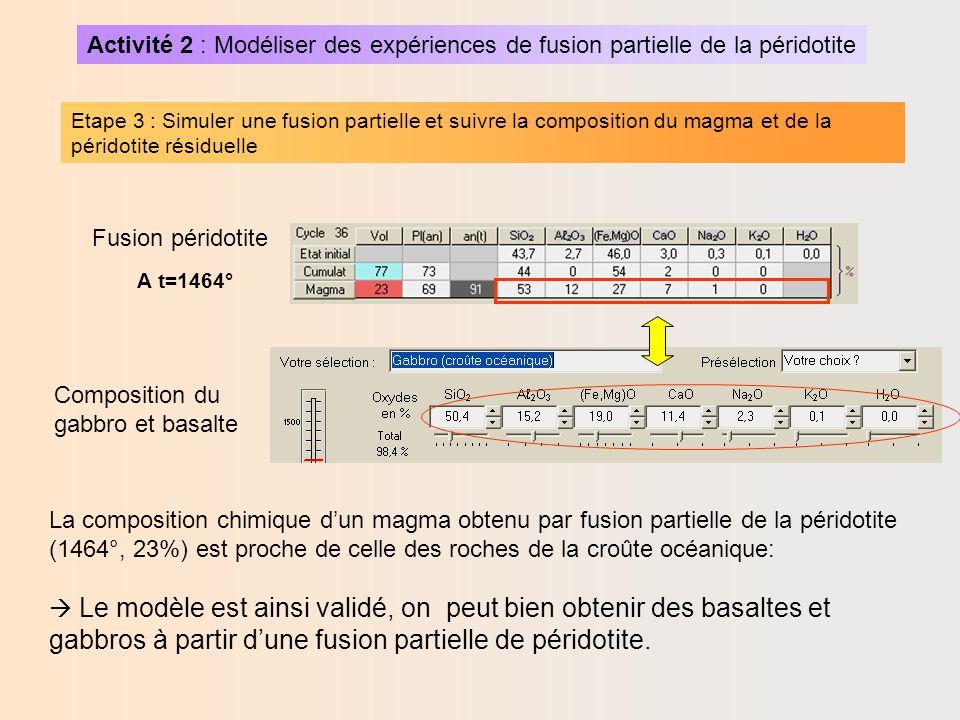 Activité 3 : Devenir des magmas issus de la fusion partielle Reste un problème en suspens…!!.