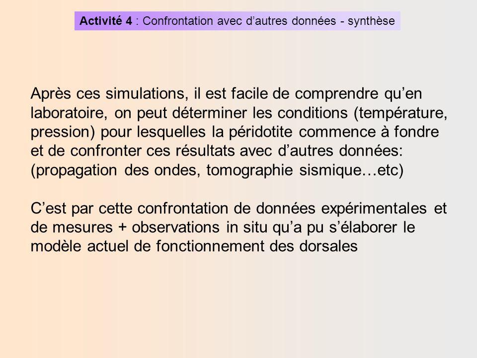 Activité 4 : Confrontation avec dautres données - synthèse Ressources complémentaires proposées par le logiciel Magma Dans le menu expérimentation, on a accès à des données complémentaires: -Diagramme de fusion des péridotites -Dautres possibilités dexpérimentations en tenant compte du diagramme P,T -Géothermes de la lithosphère océanique Ces données, par confrontation avec les simulations précédentes, permettront de localiser la fusion partielle de la péridotite.