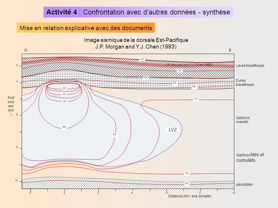 Activité 4 : Confrontation avec dautres données - synthèse Mise en relation explicative avec des documents sect.