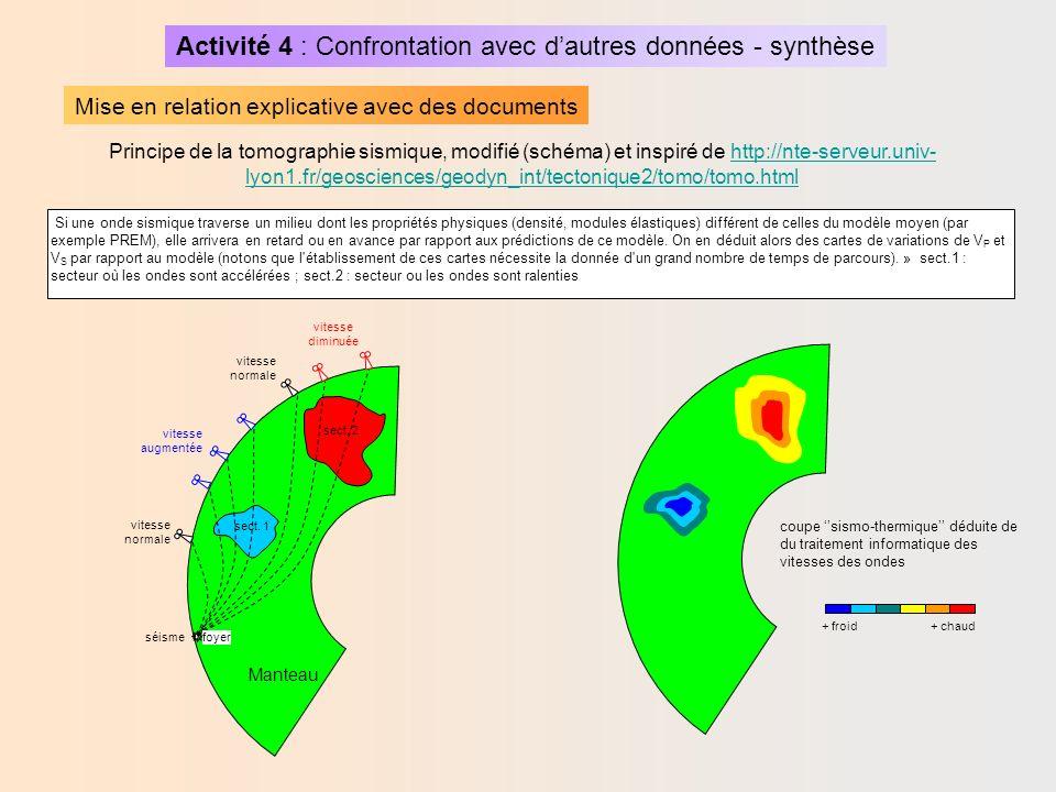 Activité 4 : Confrontation avec dautres données - synthèse Mise en relation explicative avec des documents Le code de couleur représente les anomalies de vitesse des ondes sismiques par rapport à la vitesse moyenne à la même profondeur.