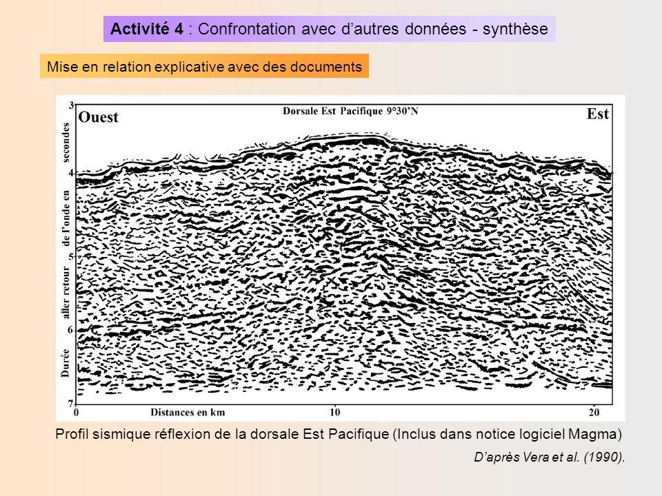 Activité 4 : Confrontation avec dautres données - synthèse Mise en relation explicative avec des documents Profil sismique réflexion de la dorsale Est Pacifique (Inclus dans notice logiciel Magma) Daprès Vera et al.