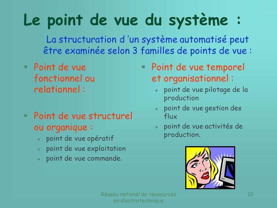 Réseau national de ressources en électrotechnique 9 Avant de commencer une SADT, il est nécessaire de fixer : § Les frontières du système étudié : Ce