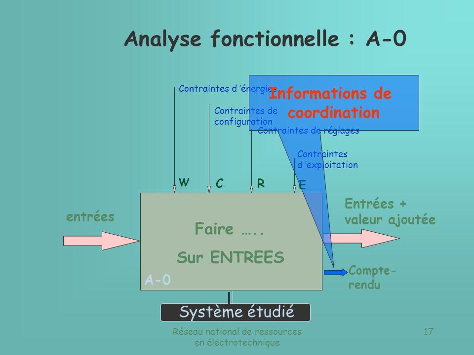 Réseau national de ressources en électrotechnique 16 CR E Faire ….. Sur ENTREES entrées Entrées + valeur ajoutée Système étudié Contraintes d énergies