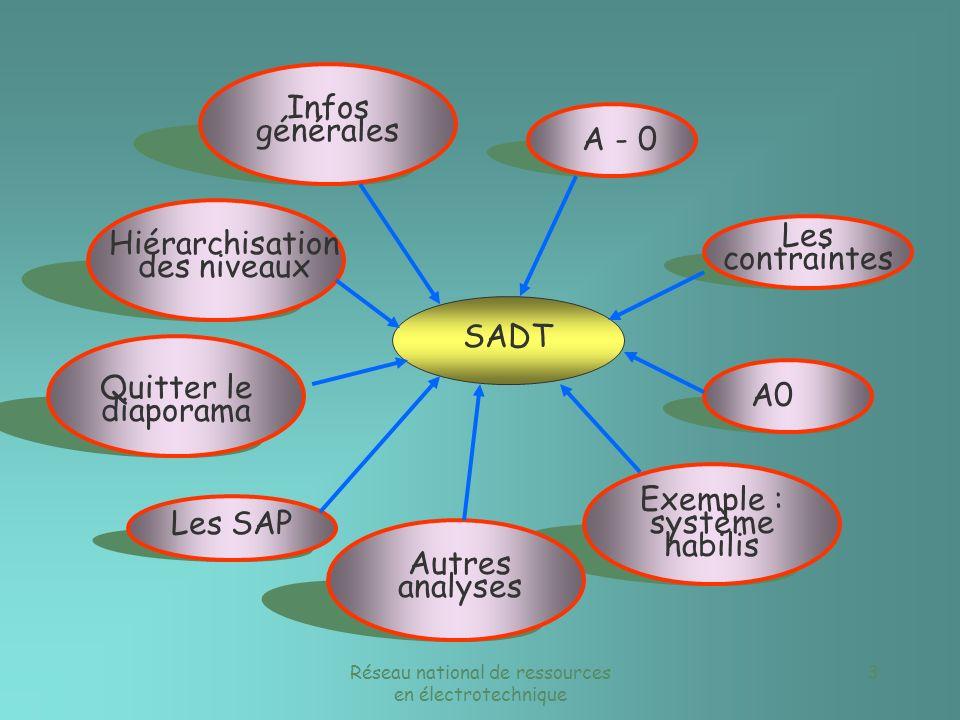 Réseau national de ressources en électrotechnique 3 SADT Infos générales A - 0 A0 Les contraintes Exemple : système habilis Autres analyses Hiérarchisation des niveaux Les SAP Quitter le diaporama