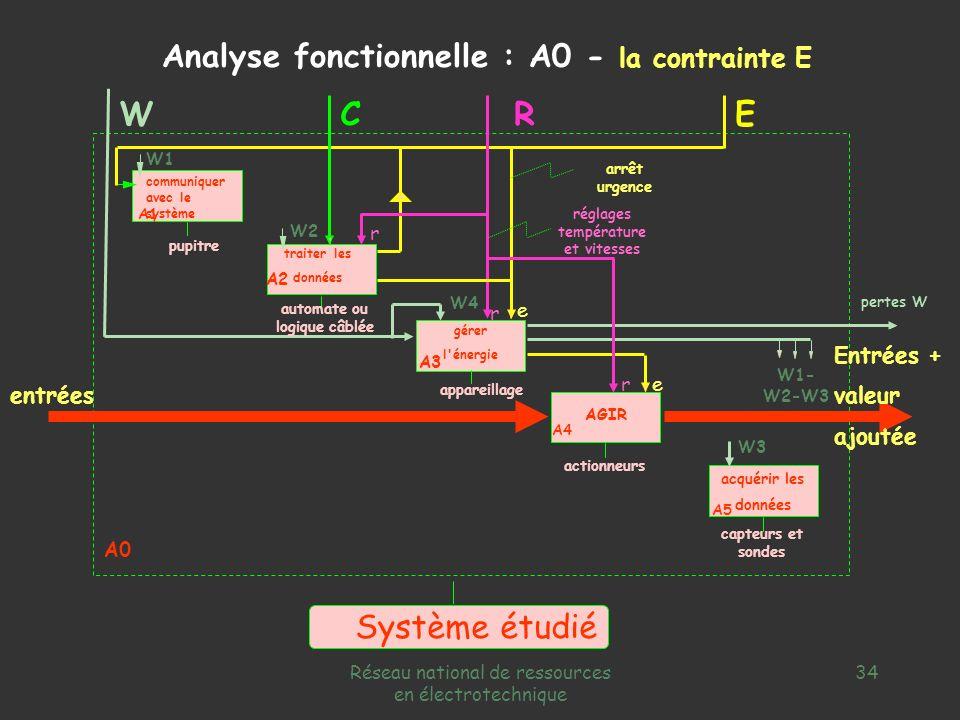 Réseau national de ressources en électrotechnique 33 capteurs et sondes appareillage automate ou logique câblée pupitre W3 W1 communiquer avec le syst