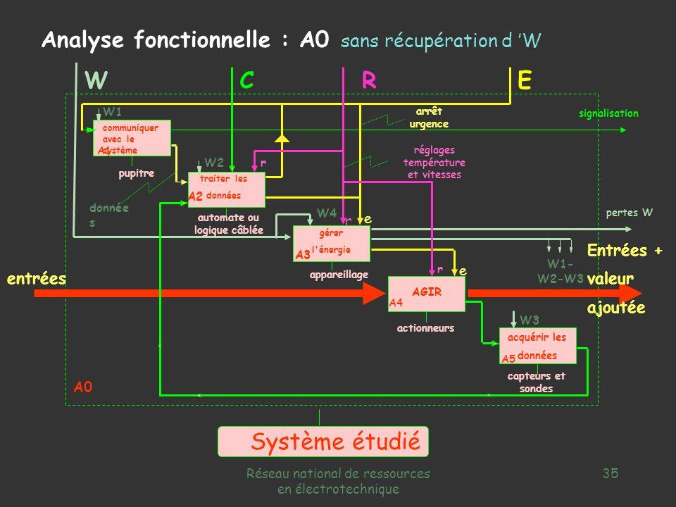 Réseau national de ressources en électrotechnique 34 capteurs et sondes appareillage automate ou logique câblée pupitre e W3 r r W1 communiquer avec l
