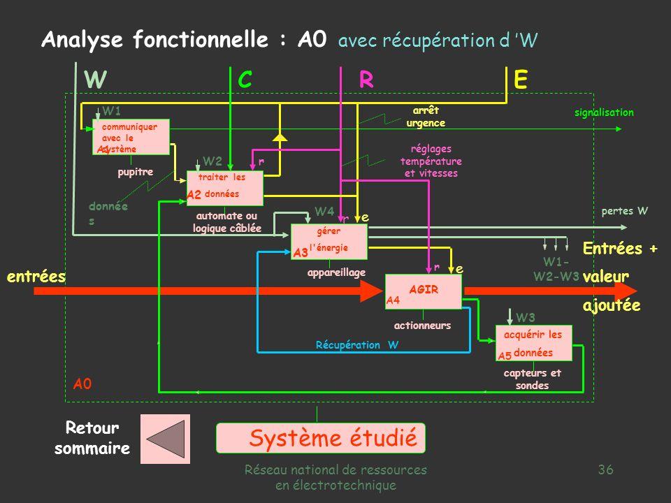 Réseau national de ressources en électrotechnique 35 capteurs et sondes appareillage automate ou logique câblée pupitre e W3 r r W1 communiquer avec l