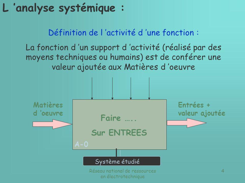 Réseau national de ressources en électrotechnique 3 SADT Infos générales A - 0 A0 Les contraintes Exemple : système habilis Autres analyses Hiérarchis