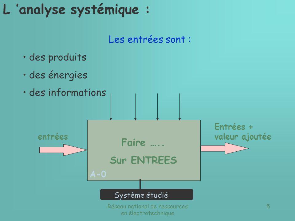 Réseau national de ressources en électrotechnique 4 Faire ….. Sur ENTREES Entrées + valeur ajoutée Système étudié A-0 L analyse systémique : Définitio
