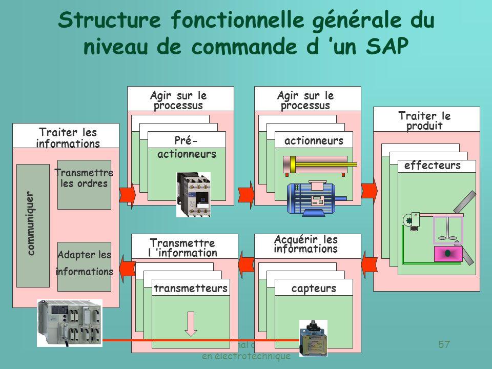 Réseau national de ressources en électrotechnique 56 Structure fonctionnelle générale du niveau de commande d un SAP Traiter le produit effecteurs Agi