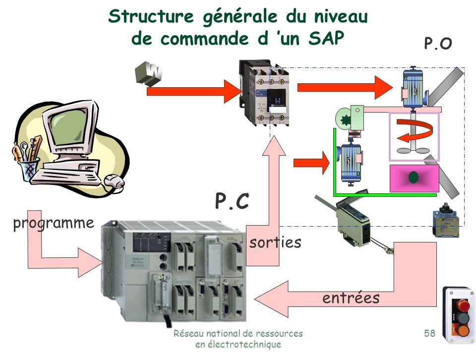 Réseau national de ressources en électrotechnique 57 Structure fonctionnelle générale du niveau de commande d un SAP Traiter le produit effecteurs Agi