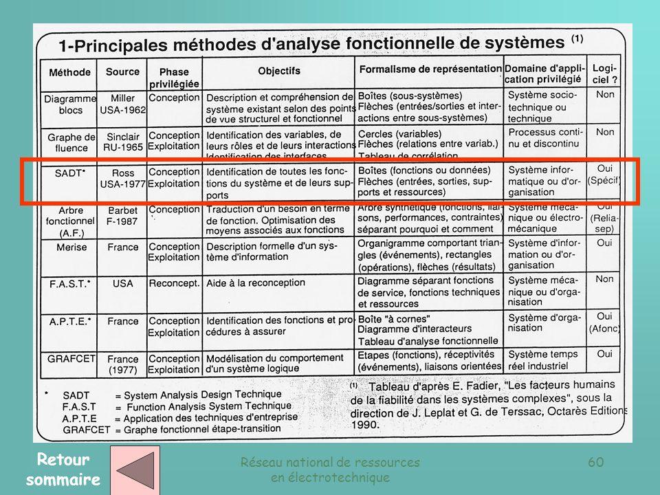 Réseau national de ressources en électrotechnique 59 P.O P.C Structure générale du niveau de commande d un SAP Retour sommaire