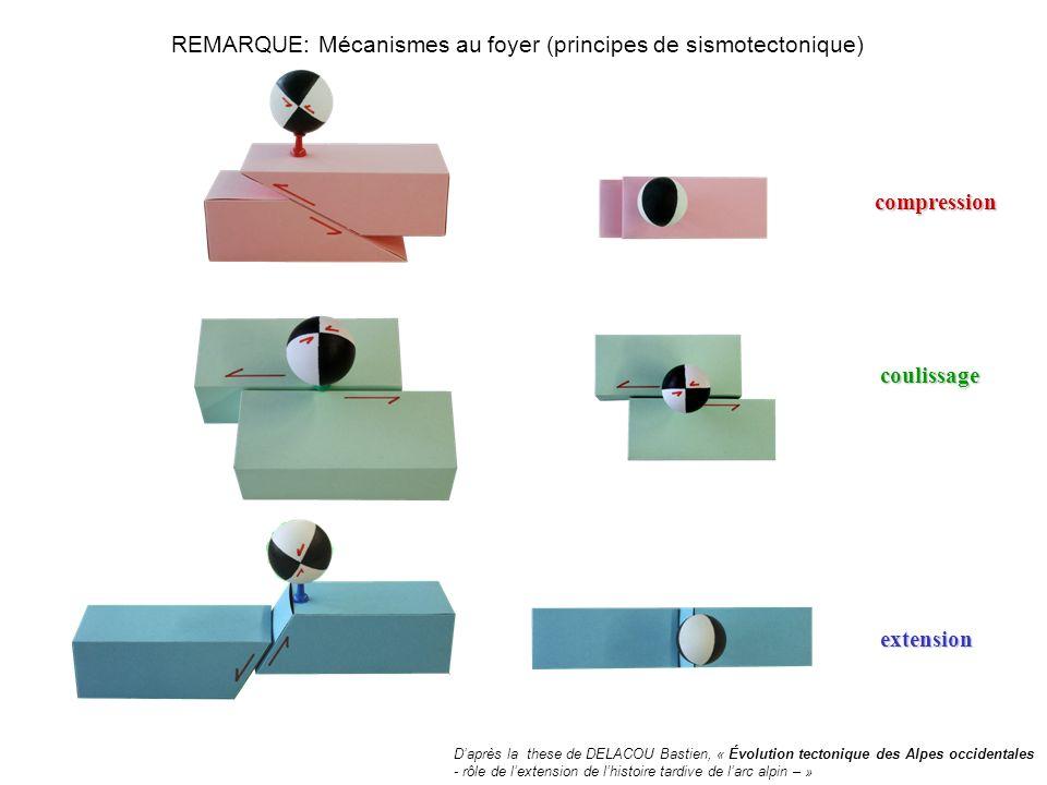 REMARQUE: Mécanismes au foyer (principes de sismotectonique) compression extension coulissage Daprès la these de DELACOU Bastien, « Évolution tectoniq