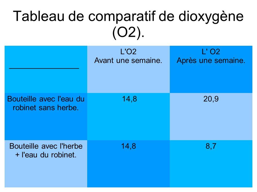 Tableau de comparatif de dioxygène (O2).________________ L O2 Avant une semaine.
