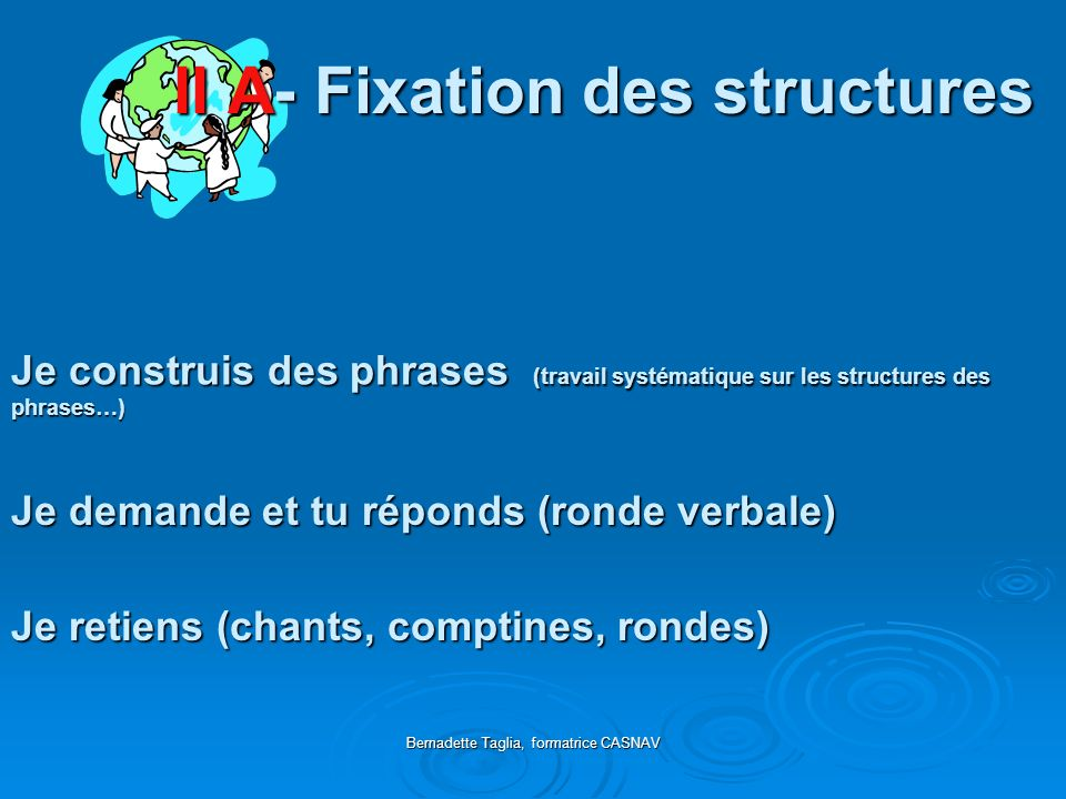 Bernadette Taglia, formatrice CASNAV II A- Fixation des structures Je construis des phrases (travail systématique sur les structures des phrases…) Je