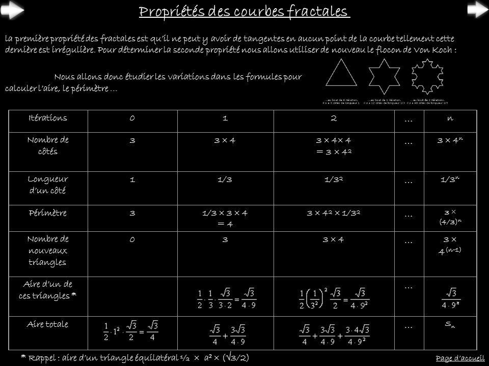 Nous allons maintenant calculer la limite du périmètre du flocon de Von Koch : car En ce qui concerne laire il faut tout dabord calculer la formule mathématique : Nous obtenons donc un périmètre infini et une aire finie quand le nombre ditération tend vers linfini.