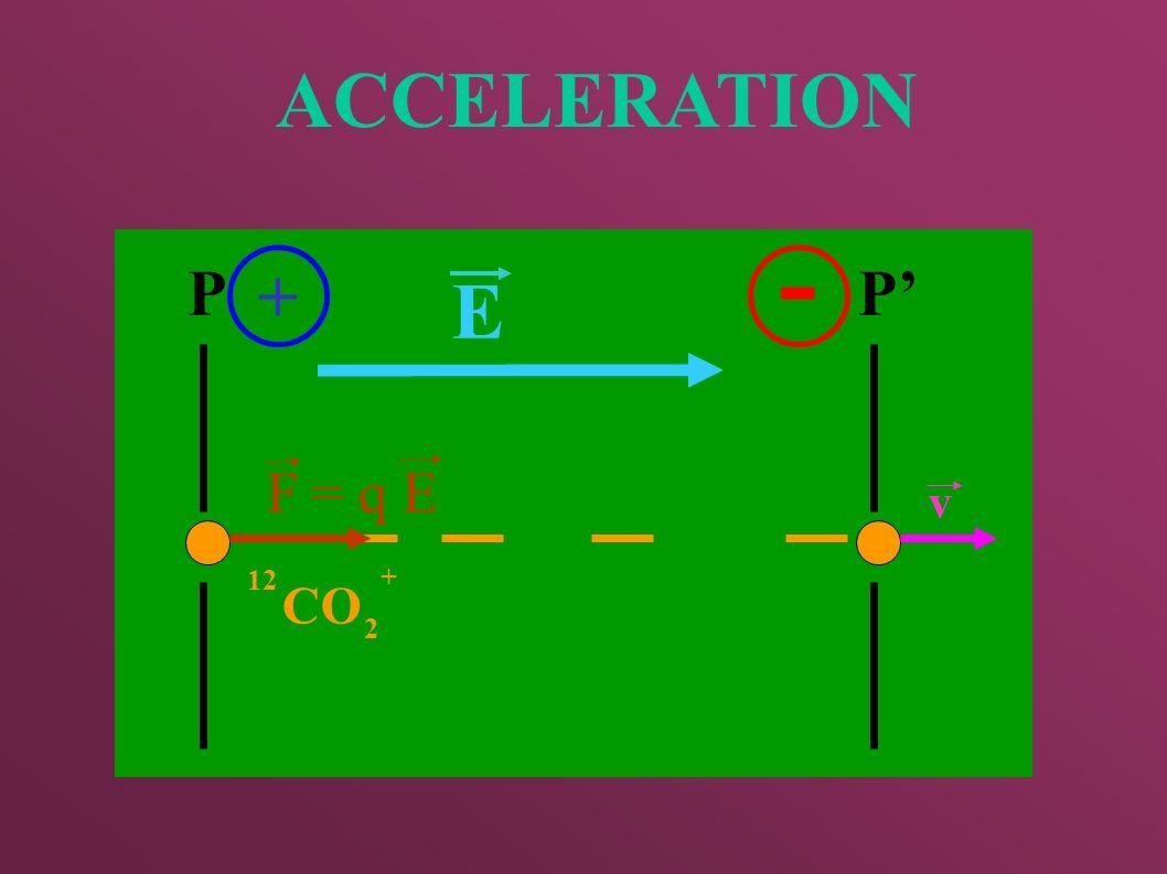 ACCELERATION PP + - 12 CO 2 + F v E = q E