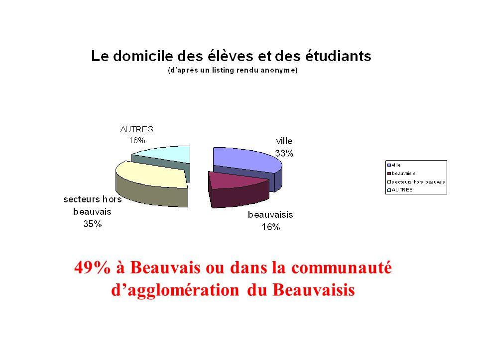 49% à Beauvais ou dans la communauté dagglomération du Beauvaisis