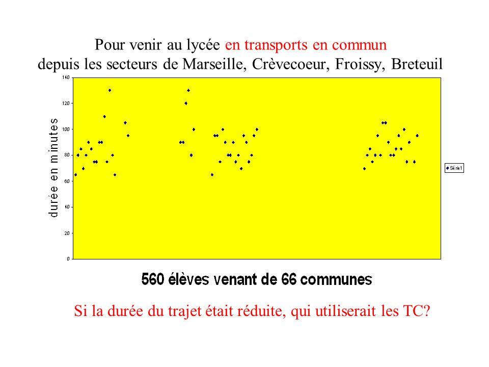 Pour venir au lycée en transports en commun depuis les secteurs de Marseille, Crèvecoeur, Froissy, Breteuil ou Bresles Si la durée du trajet était réduite, qui utiliserait les TC