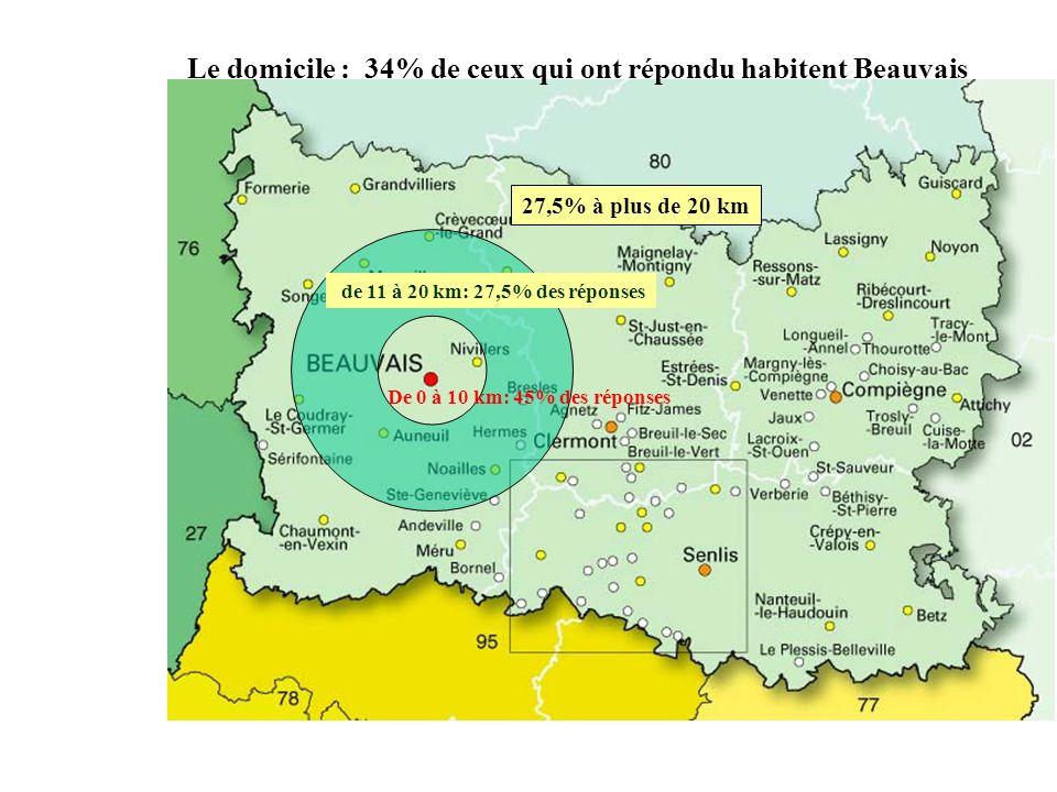De 0 à 10 km: 45% des réponses de 11 à 20 km: 27,5% des réponses 27,5% à plus de 20 km Le domicile : 34% de ceux qui ont répondu habitent Beauvais