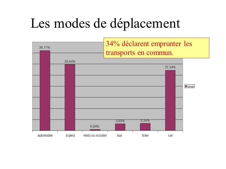 34% déclarent emprunter les transports en commun. Les modes de déplacement