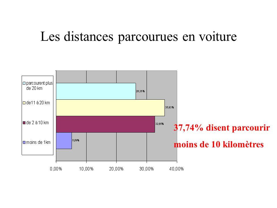 Les distances parcourues en voiture 37,74% disent parcourir moins de 10 kilomètres