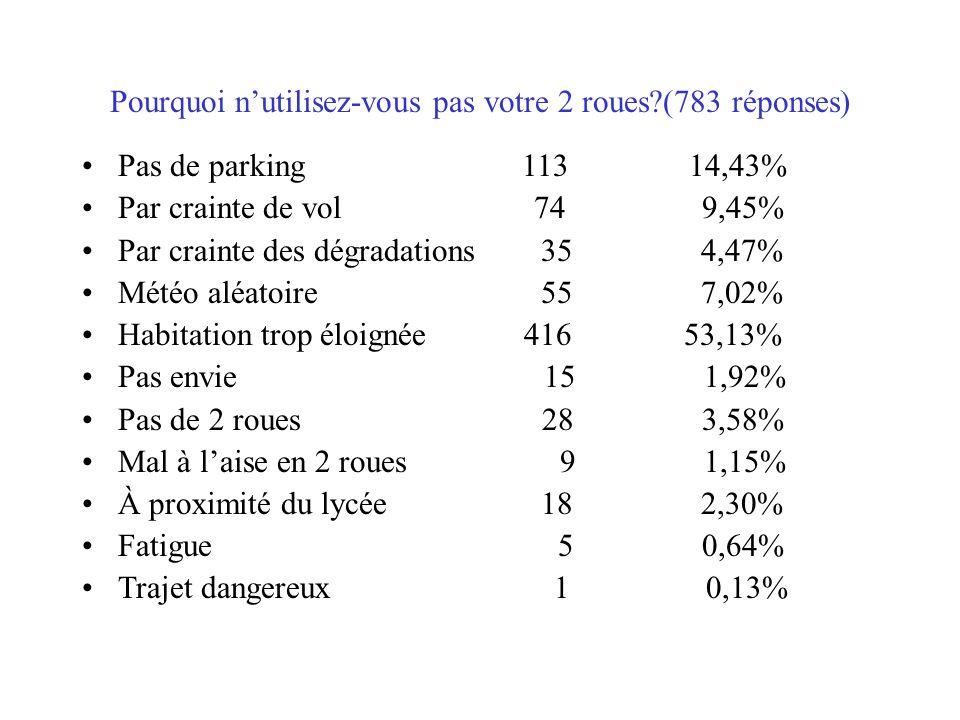 Pourquoi nutilisez-vous pas votre 2 roues (783 réponses) Pas de parking 113 14,43% Par crainte de vol 74 9,45% Par crainte des dégradations 35 4,47% Météo aléatoire 55 7,02% Habitation trop éloignée 416 53,13% Pas envie 15 1,92% Pas de 2 roues 28 3,58% Mal à laise en 2 roues 9 1,15% À proximité du lycée 18 2,30% Fatigue 5 0,64% Trajet dangereux 1 0,13%