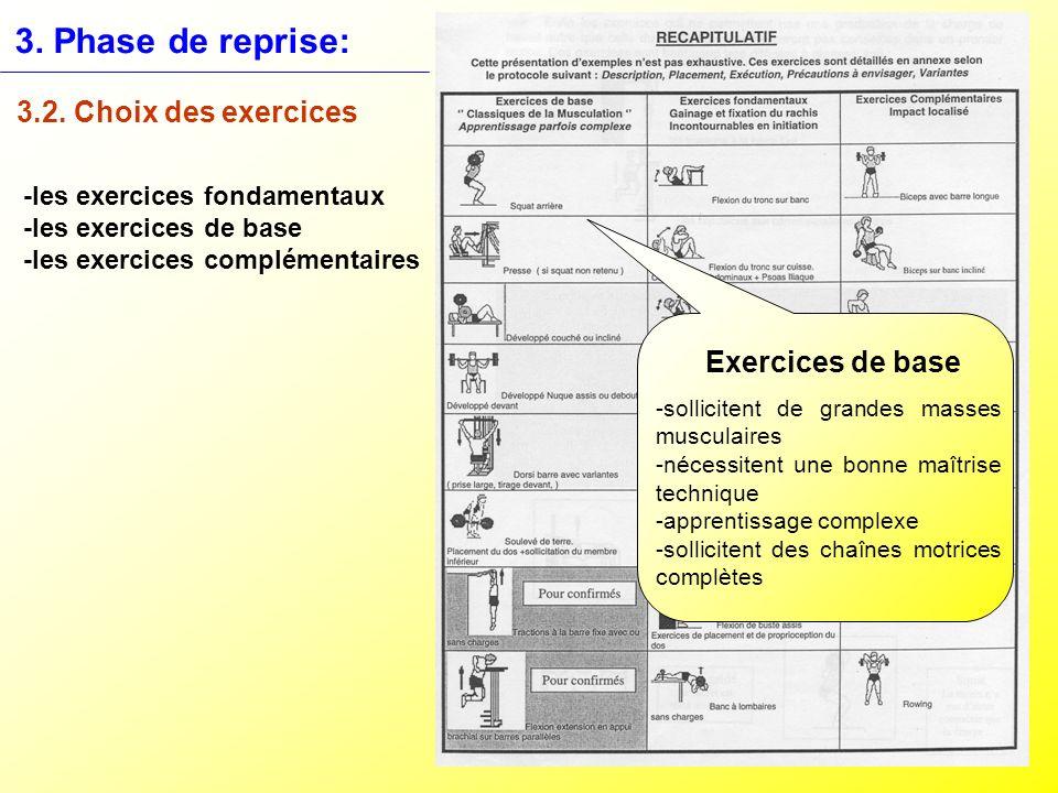 3. Phase de reprise: 3.2. Choix des exercices -les exercices fondamentaux -les exercices de base -les exercices complémentaires Exercices de base -sol