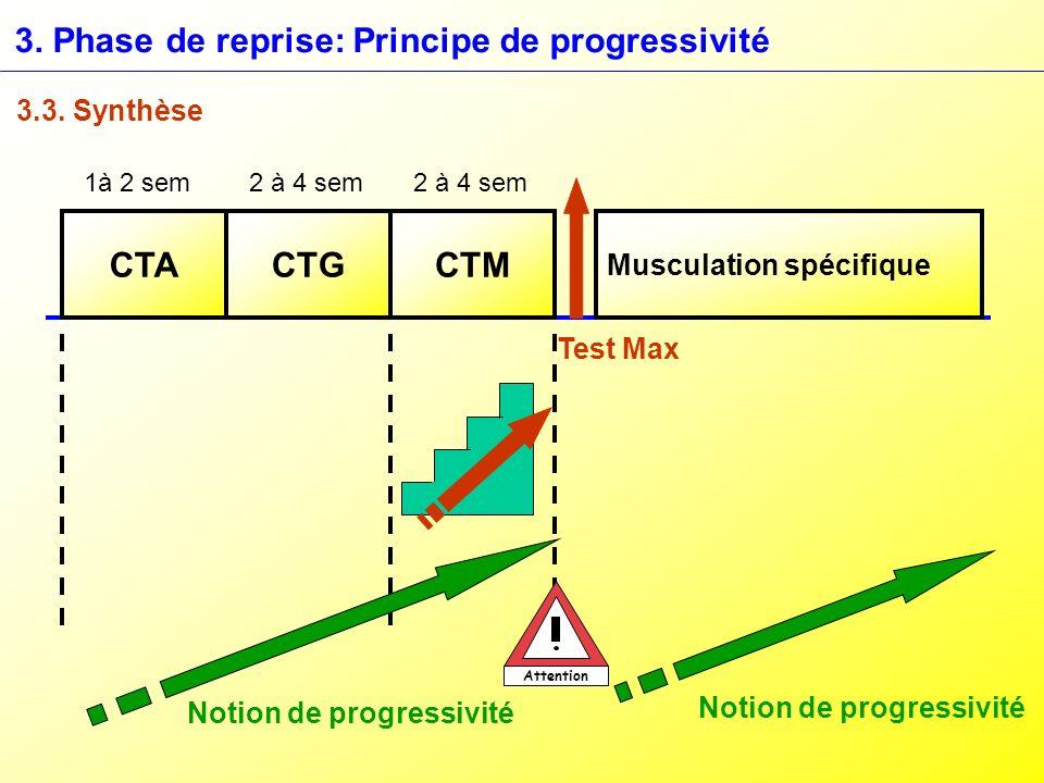 3. Phase de reprise: Principe de progressivité 3.3. Synthèse CTACTGCTM Musculation spécifique 1à 2 sem 2 à 4 sem Test Max Notion de progressivité Atte