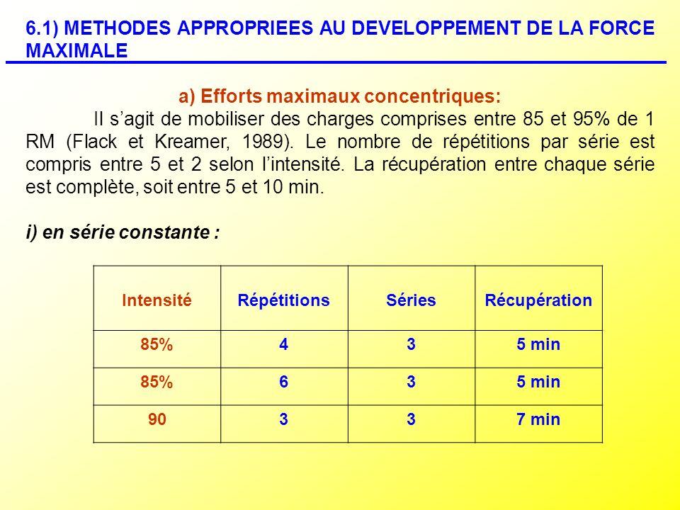 6.1) METHODES APPROPRIEES AU DEVELOPPEMENT DE LA FORCE MAXIMALE a) Efforts maximaux concentriques: Il sagit de mobiliser des charges comprises entre 8